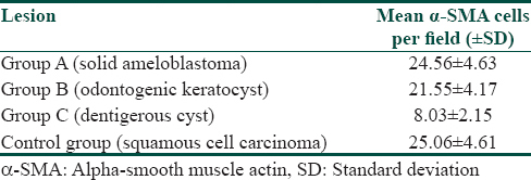 Table 2: Mean number of alpha - smooth muscle actin-positive myofibroblasts per field (±standard deviation) in solid ameloblastoma, odontogenic keratocyst, dentigerous cyst and squamous cell carcinoma