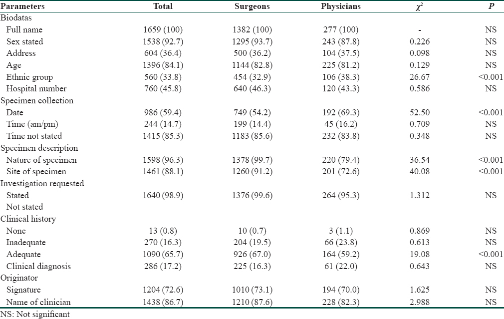 Table 2: Computation of parameters ommitted by clinicians while completing pathology request cards