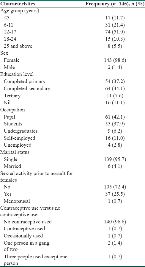 Table 1: Sociodemographic features of sexual assault survivors