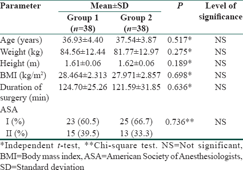 Table 1: Patient demographic characteristics, duration of surgery, and American Society of Anesthesiologists status