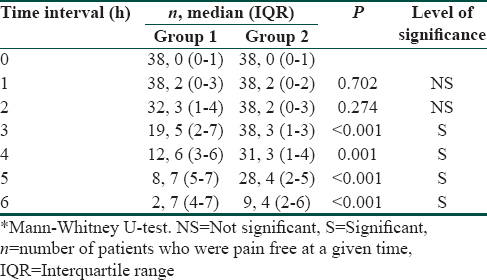 Table 4: Postoperative numerical rating scale scores on coughing in Groups 1 and 2