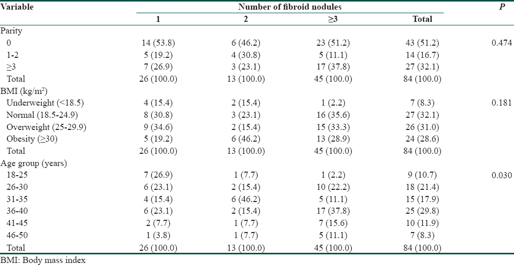 Prevalence and sonographic patterns of uterine fibroids in
