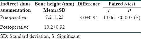 Table 3: Comparison of mean pre- and postoperative bone height (mm) with indirect sinus augmentation as measured by orthopantomography