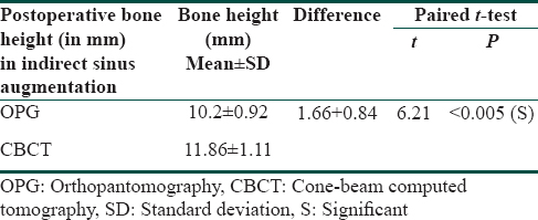 Table 6: Comparison of mean postoperative bone height (mm) with indirect sinus augmentation as measured by orthopantomography and cone-beam computed tomography