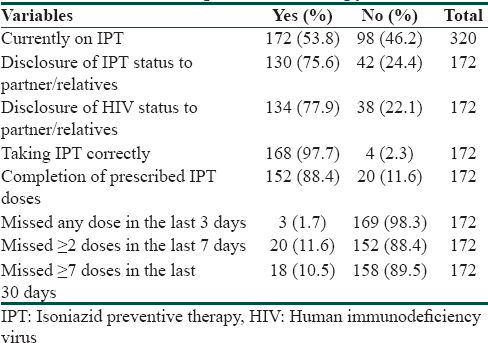 Table 2: Parameters used to assess adherence to isoniazid preventive therapy