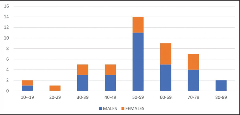 Figure 1: Age/sex distribution of patients with premalignant esophageal lesions